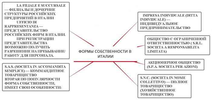 Бизнес в Италии для русских : открытие фирмы, виза и иммиграция