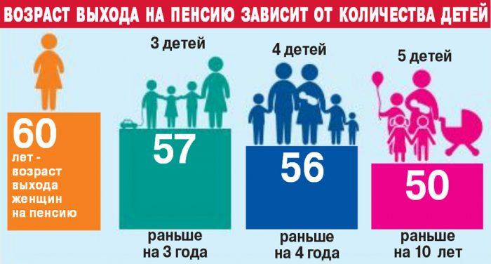 Возраст выхода на пенсию многодетных матерей