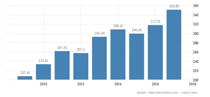 ВВП Израиля