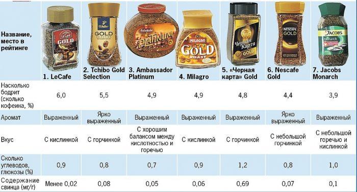 Производители растворимого кофе