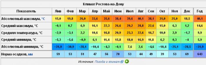 Климат Ростова-на-Дону