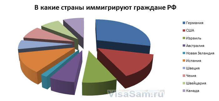 Куда иммигрируют россияне