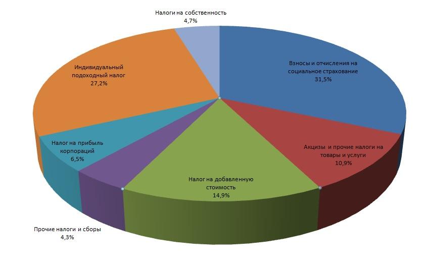 Диаграмма распределения налогов в Италии