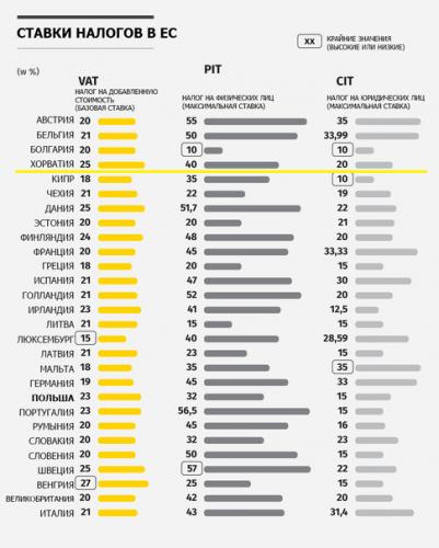 Сравнение налоговых ставок в странах ЕС