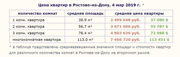 Цены на квартиры в Ростове-на-Дону