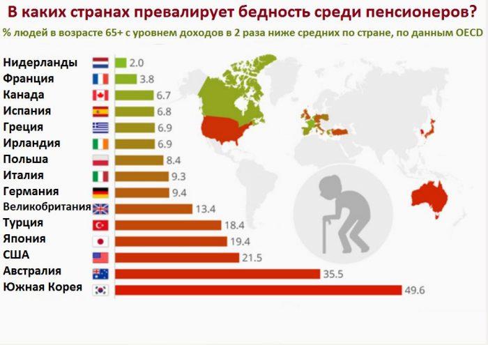 Доходы пенсионеров в разных странах