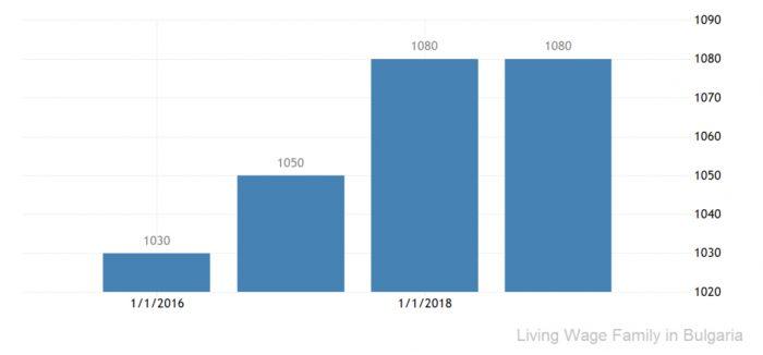Прожиточный минимум в Болгарии