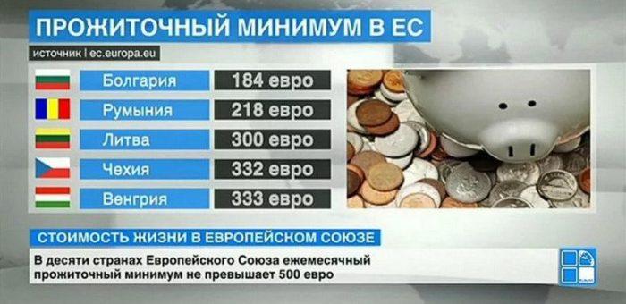 Прожиточный минимум в Восточной Европе