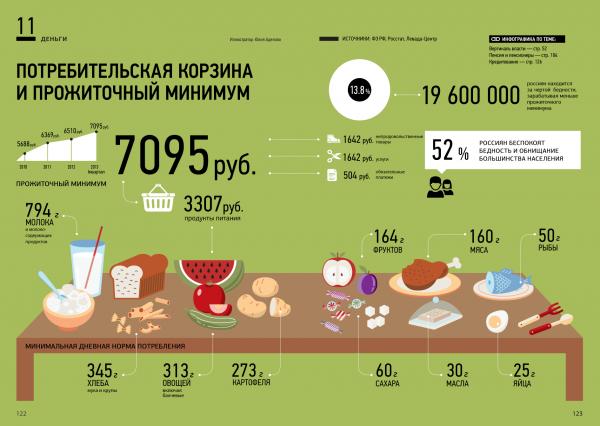 Прожиточный минимум в России