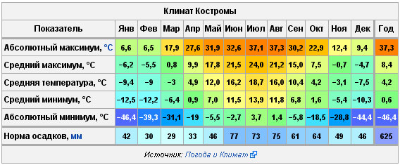 Погода в Костроме