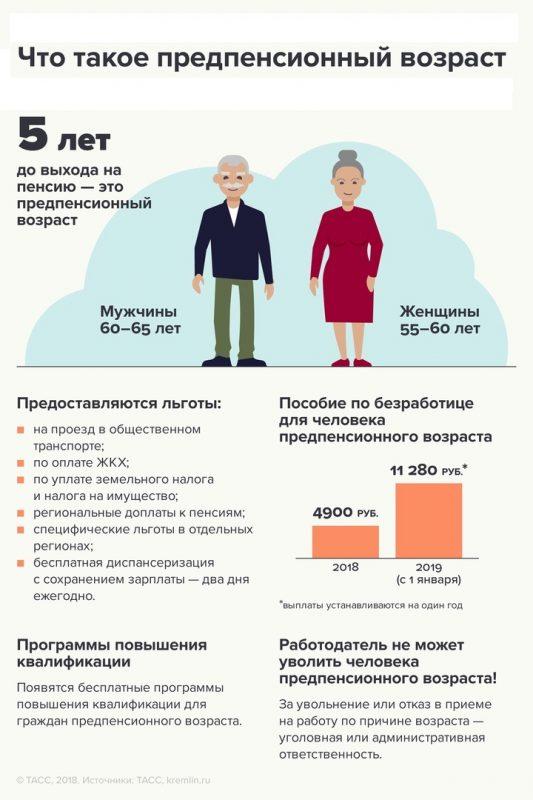 Что такое предпенсионный возраст