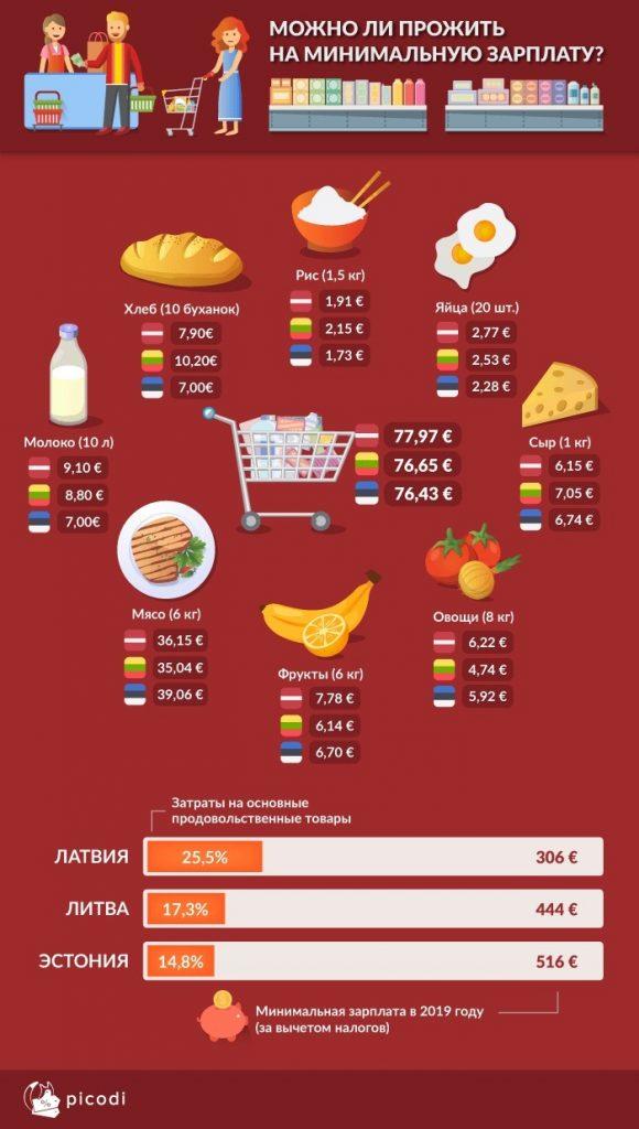 Сколько стоят продукты в Прибалтике