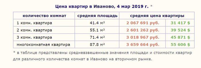 Цена на квартиры в Иваново