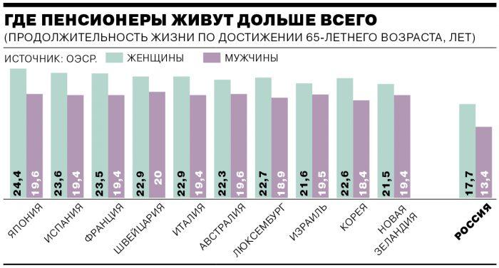Продолжительность жизни людей пенсионного возраста в разных странах