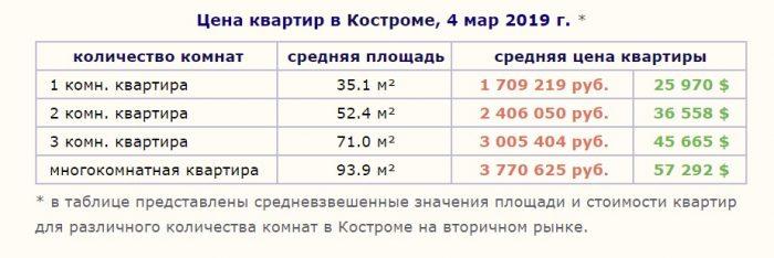Цены на квартиры в Костроме