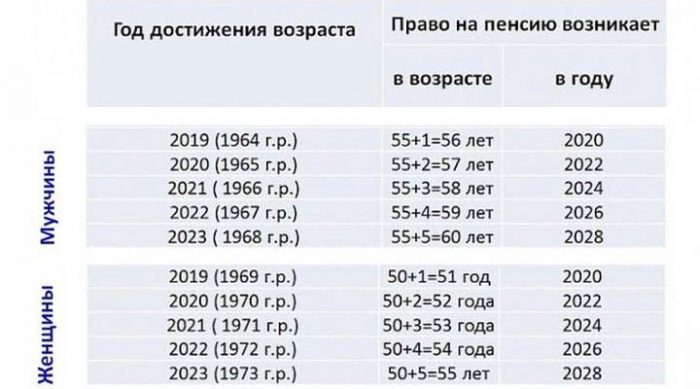 Таблица возраста выхода на пенсию на Крайнем Севере