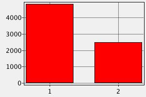 Зарплата Разработчика программного обеспечения в Израиле (в долларах США)