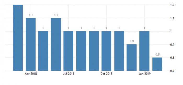 Безработица в Таиланде