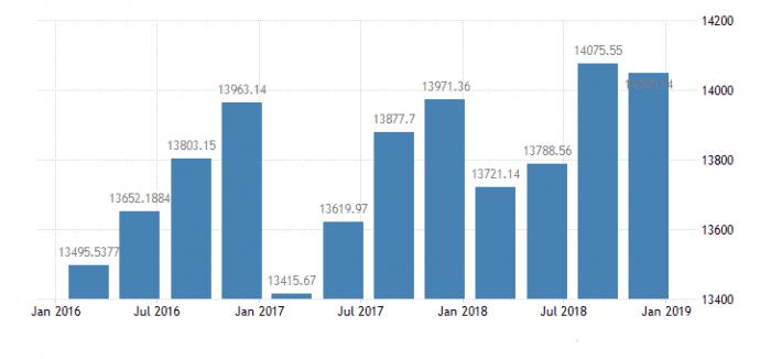 Средняя заработная плата в Таиланде