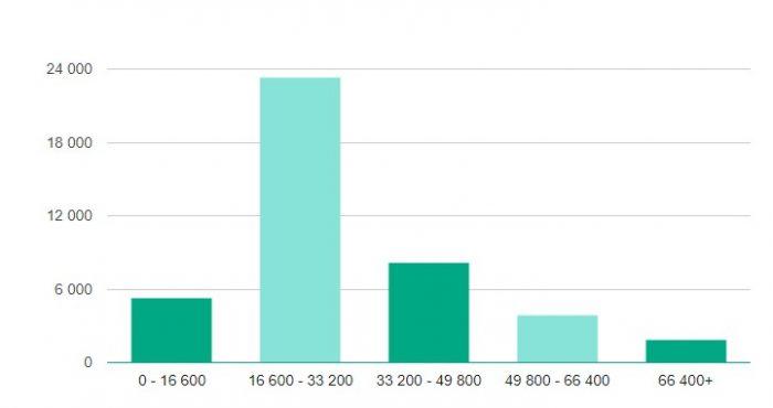 Количество вакансий в Иваново