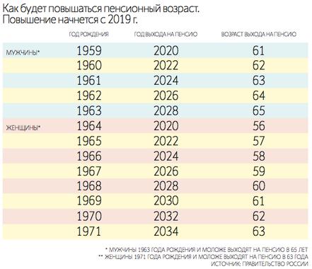 Таблица возраста выхода на пенсию