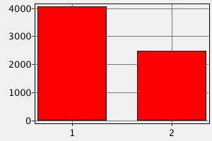 Сравнение зарплаты вэбразработчика и средней зарплаты в Израиле (в долларах США)