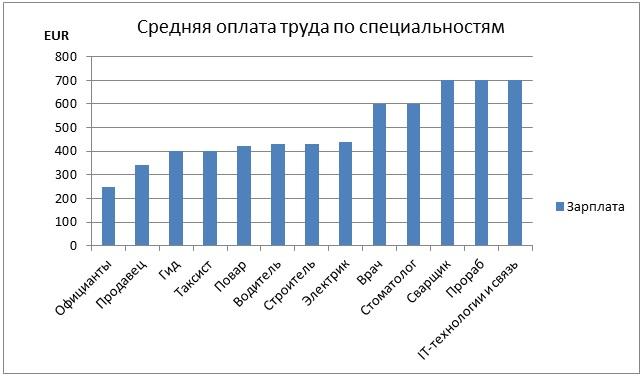 Средняя заработная плата по специальностям в Черногории
