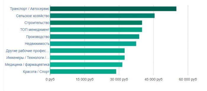 Средняя зарплата в Иваново по отраслям
