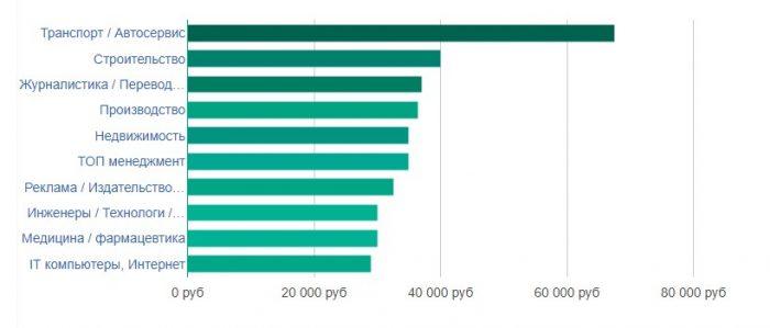 Уровень заработной платы в Костроме