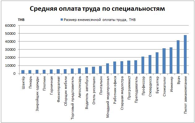 Размер зарплаты в Таиланде по специальностям