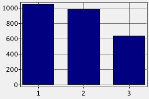 Зарплата строительного рабочего в Чехии