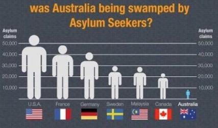 Количество беженцев по странам