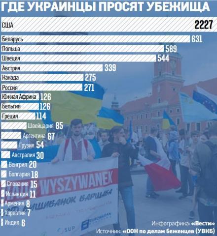 Где украинцы просят убежища