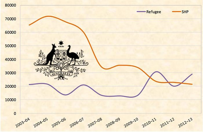Статистика по беженцам