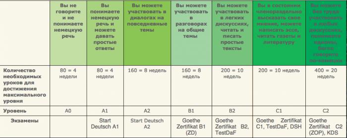 Уровни знания языка