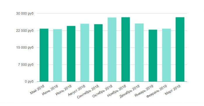 Уровень средней заработной платы в Липецке
