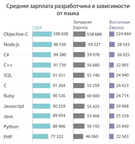 Примерный годовой доход программистов