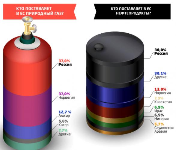 Крупнейшие экспортеры топлива в страны ЕС