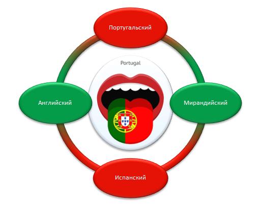 Популярные в Португалии языки