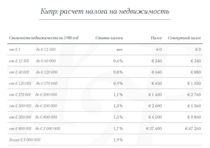 Налог на недвижимость на Кипре