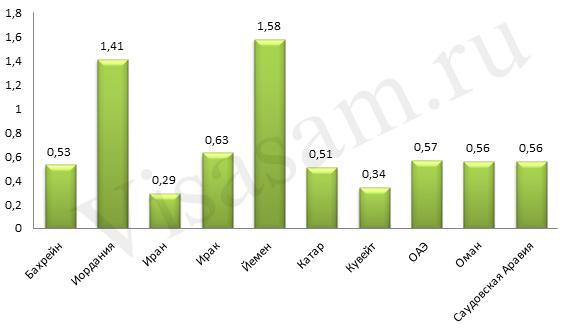 Сравнение цен на топливо в Катаре и других странах
