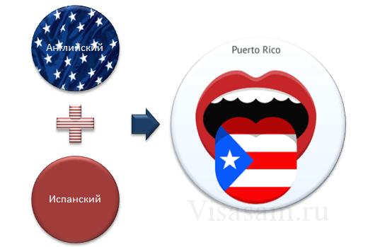 Диалекты Пуэрто-Рико