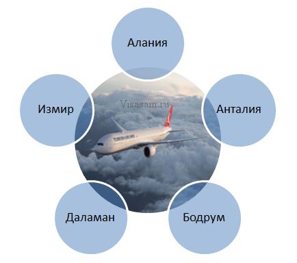 Самолеты из Домодедово