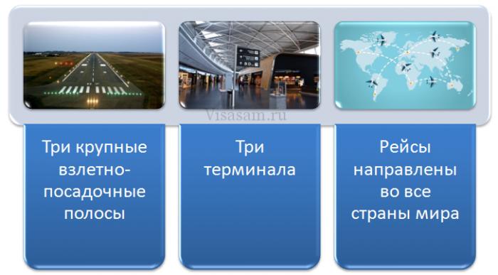 Аэропорт в Цюрихе: характеристика
