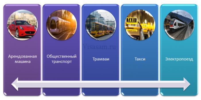 Транспортные сервисы