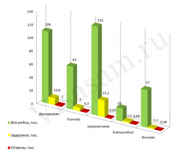 Задержки и отмены рейсов: статистика