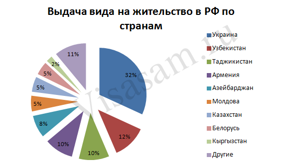 Статистика граждан, оформивших ВНЖ в РФ