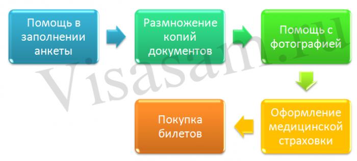 Услуги визовых центров для студентов