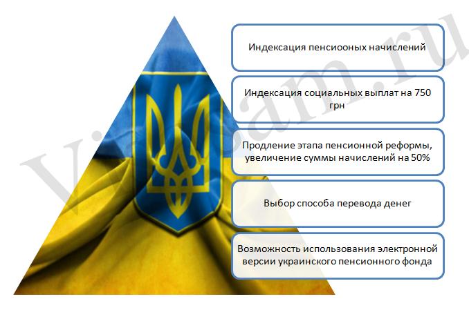 Выплаты пенсии переселенцам из Украины в России пенсионным фондом