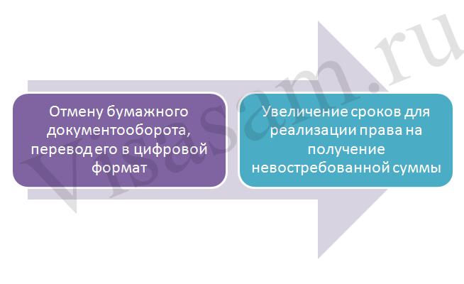 Пункты, предусматриваемые проектом